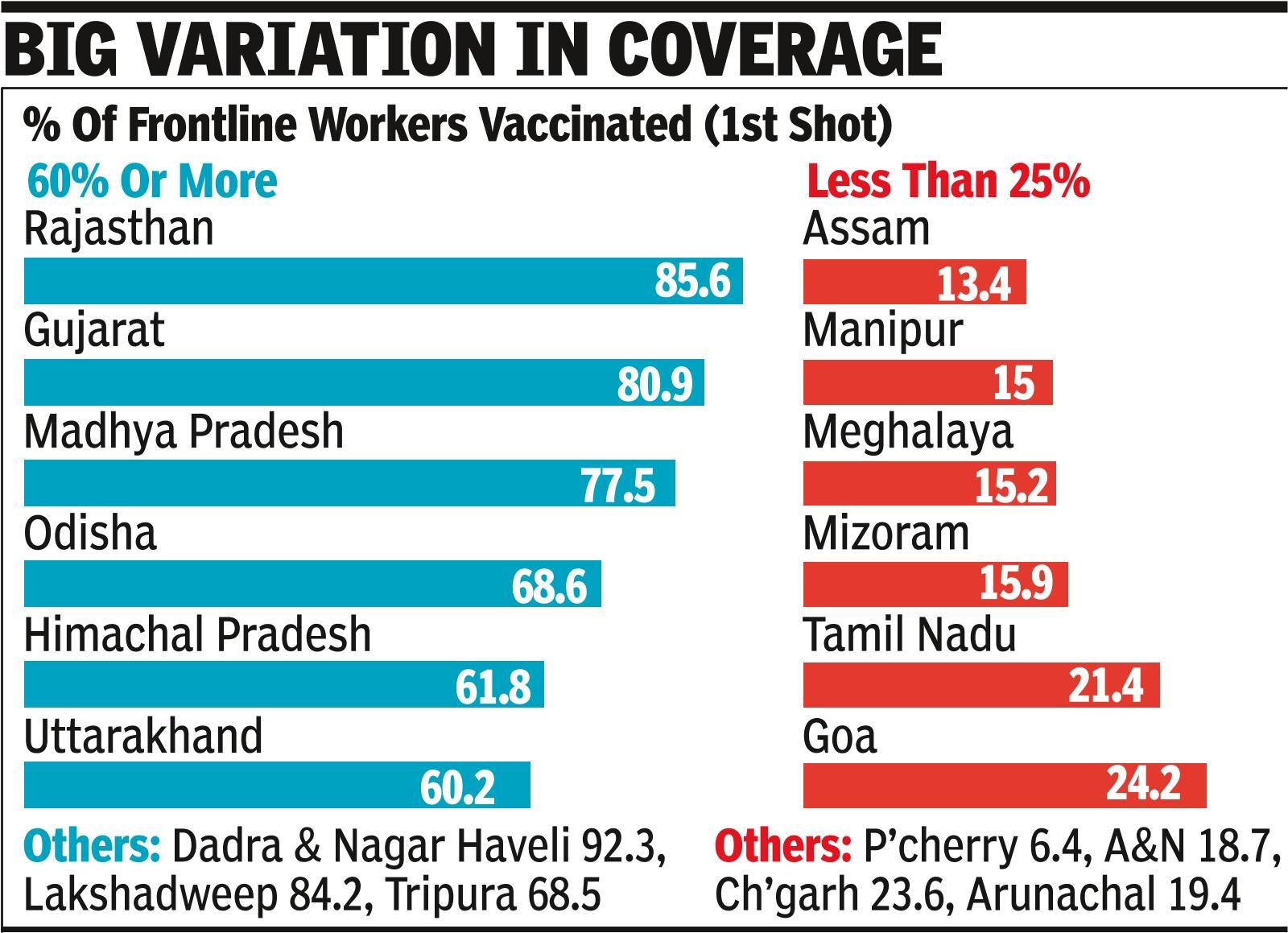 42% frontline workers have got first dose of Covid vax
