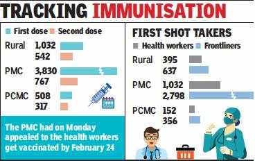 Pune: Deadline helps boost vaccination in PMC areas