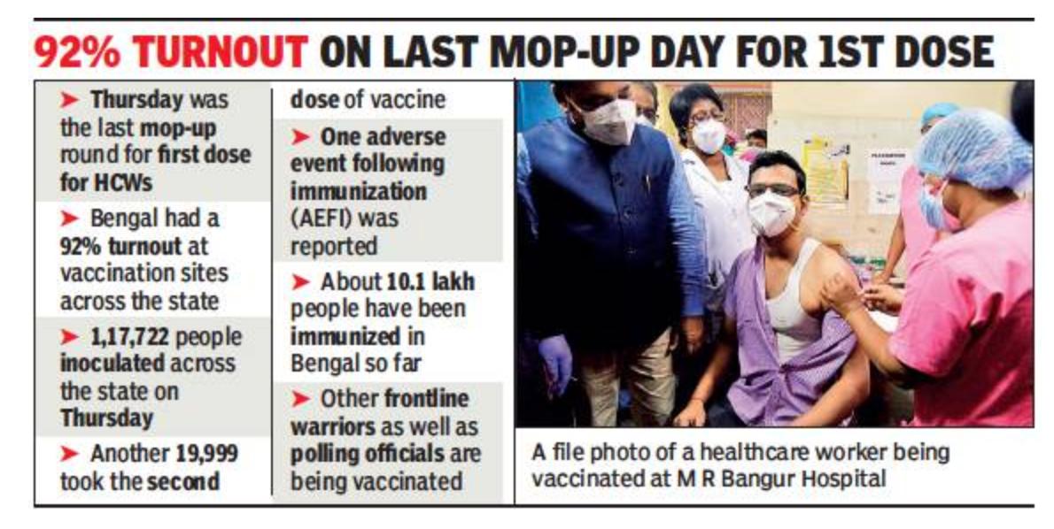 10 लाख से अधिक स्वास्थ्य कर्मियों का टीकाकरण करने के बाद शीर्ष 5 राज्यों में बंगाल