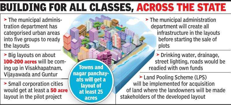 Andhra Pradesh government readies blueprint to develop suburbs into smart cities