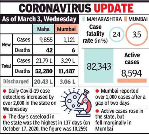महाराष्ट्र में 4.5 महीनों में सबसे अधिक दैनिक कैसलोद है