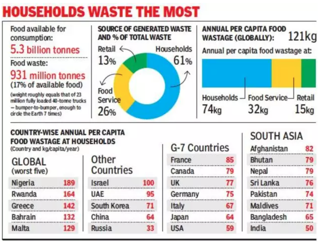 Data from Food Waste Index Report 2019 (Economic Times)