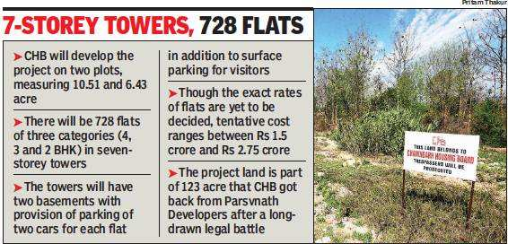 Chandigarh: CHB to conduct topographical survey of IT Park housing scheme site