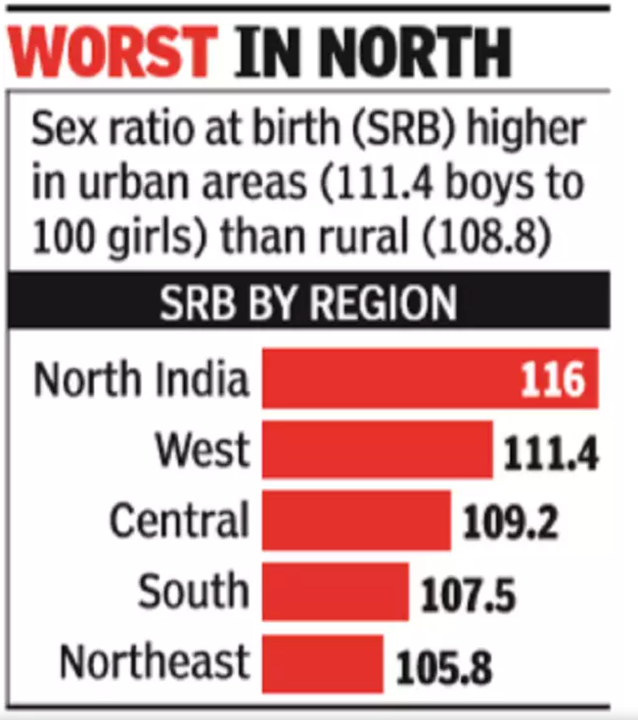 'Sex ratio gets worse with 2nd, 3rd births'
