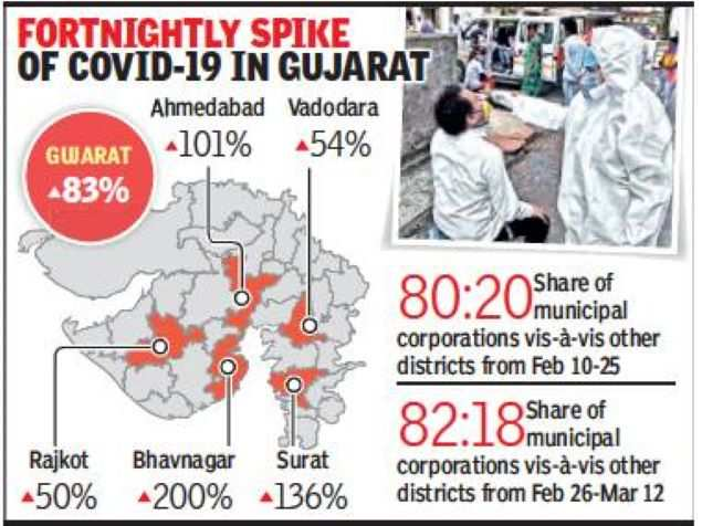 In 15 days, Surat records 139% rise, Ahmedabad 101% in Covid cases
