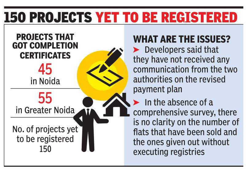 Noida: As builders await pay plan, registry logjam continues