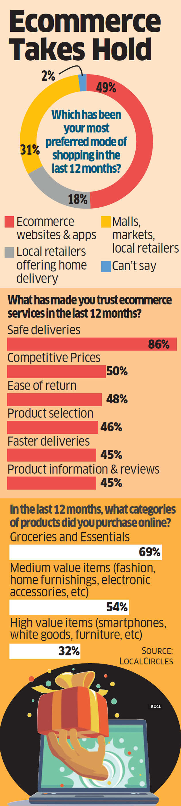 Year of the pandemic turns out to be the breakout year for online marketplaces in India