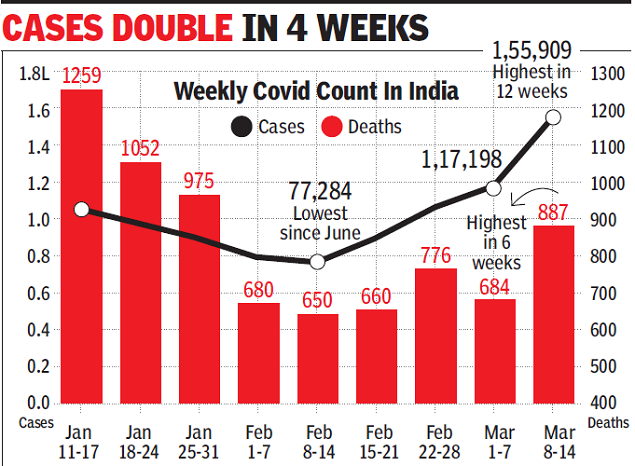 India's Weekly case count up 33%, sharpest surge since July