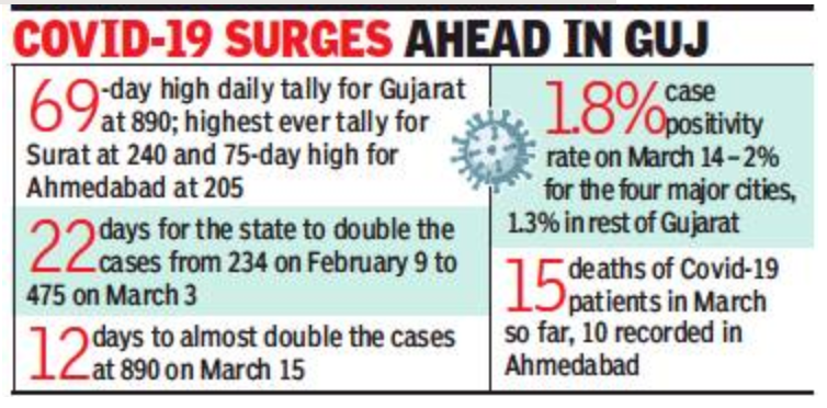 Ahmedabad: Doc couple tests Covid positive despite taking both doses of vax