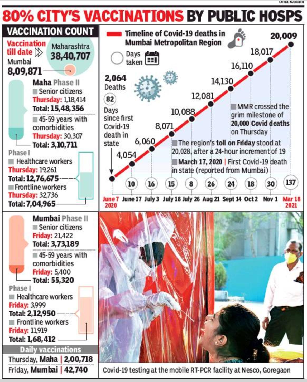 मुंबई: भागीदारी में गिरावट के रूप में, प्रावि को हर दिन 1k टीका लगाने के लिए कहा जाता है