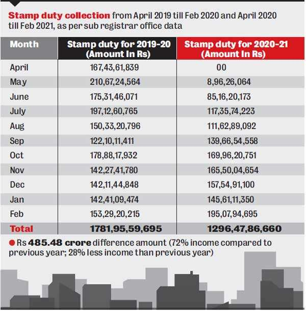 Stamp duty in Ahmedabad touch Rs 155 crore in March amidst jantri hike speculations
