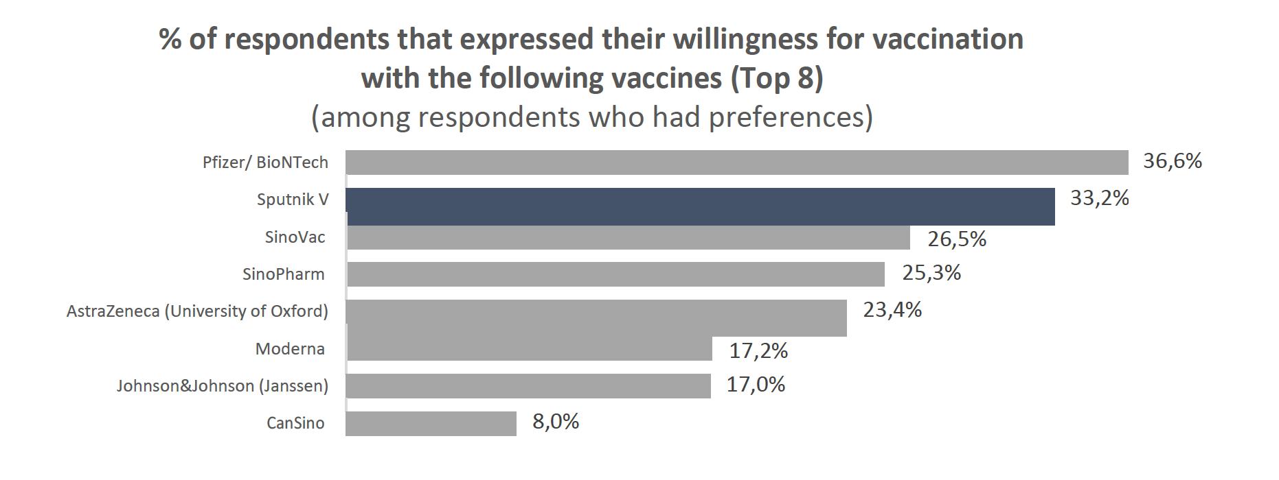 57% of Indian respondents prefer Sputnik V: YouGov