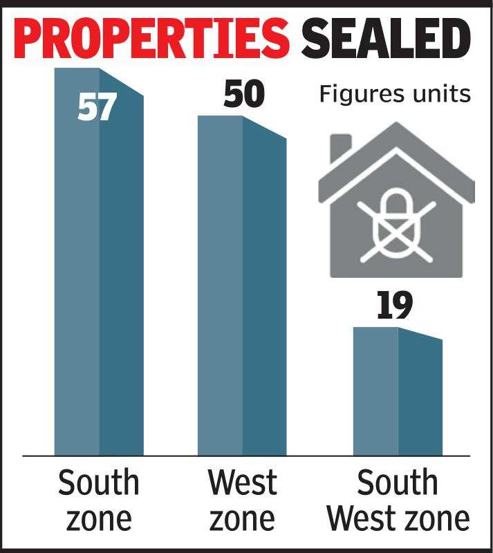 Ahmedabad civic body seals 126 units over pending property tax