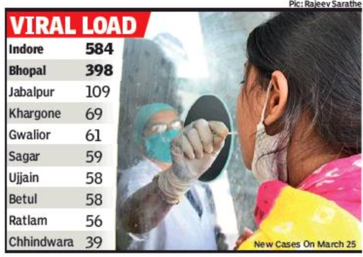 MP records 1885 new Covid cases, biggest 1-day count in 6 months