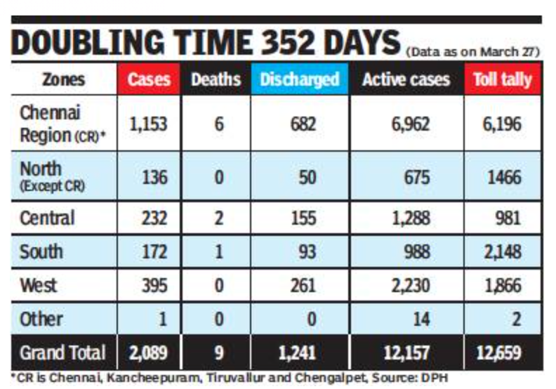 In one month, TN's weekly case avg sees four-fold jump