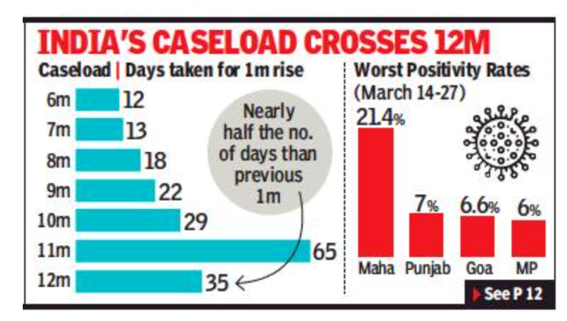 Biggest weekly jump in Covid cases till date, deaths up 51%