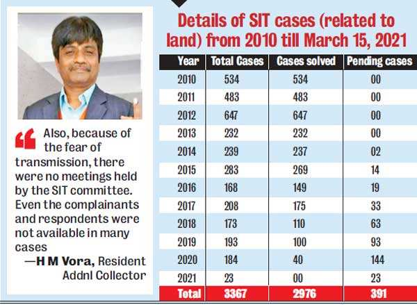 Property dispute cases piling up in SIT at Ahmedabad collectorate