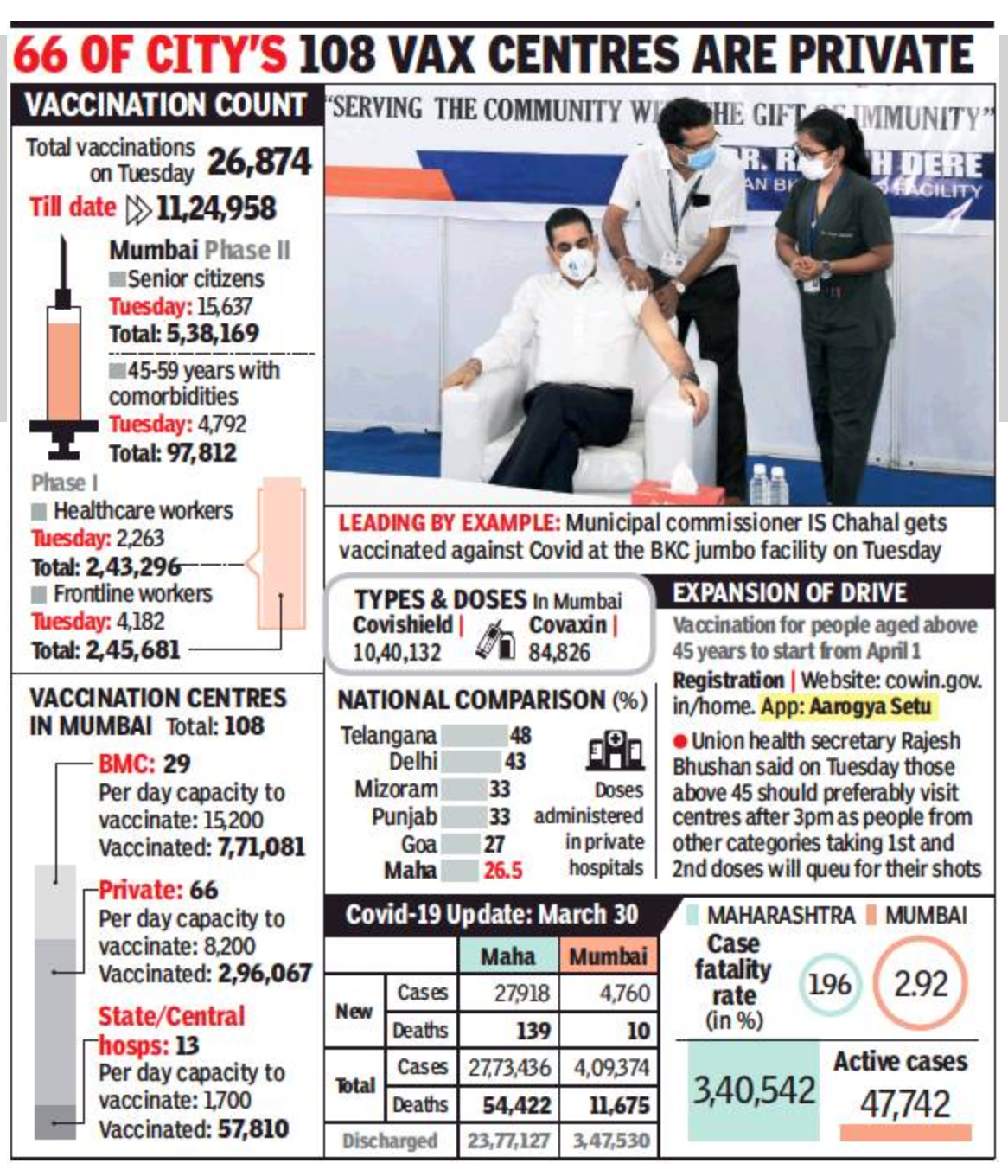 Mumbai: Weekend effect: Fewer tests done, state posts dip in cases