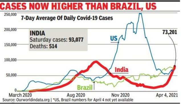 At 93,000, cases moving towards all-time peak