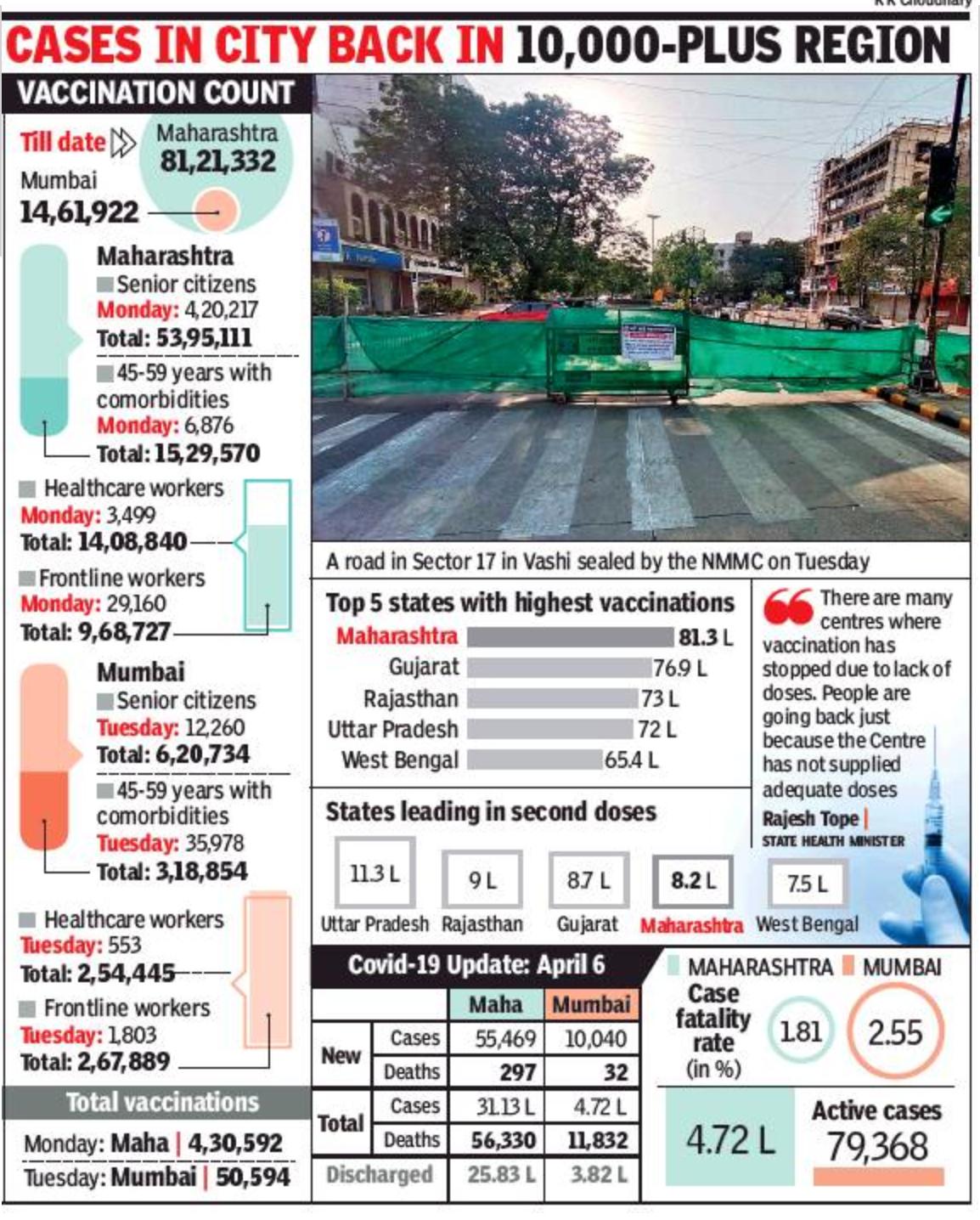 Mumbai: 24-hour Covid count in state breaches 55,000 mark again