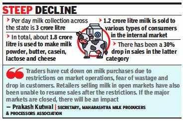 Maharashtra: Packet milk sales register 30% drop due to curbs
