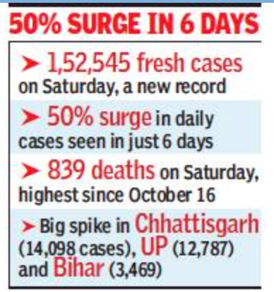 India only 2nd country to top 1.5L cases in a day