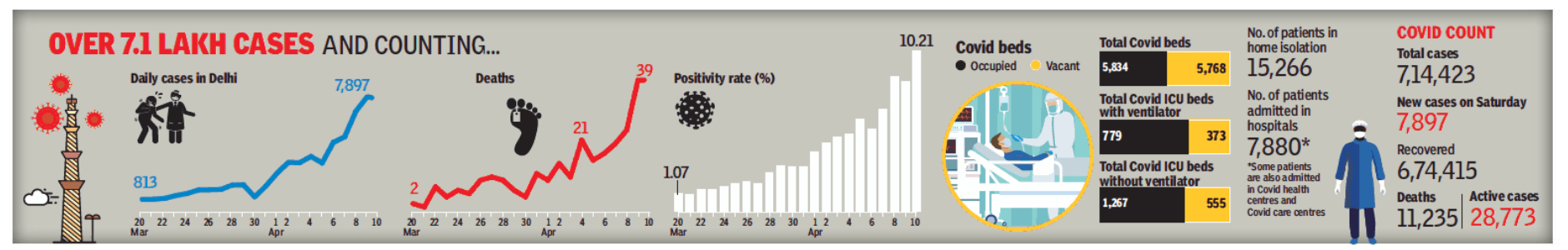 Positivity rate enters double digits in Delhi