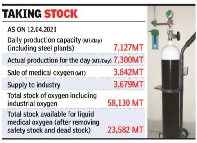Covid-19: 50,000 metric tonnes of medical oxygen may be imported