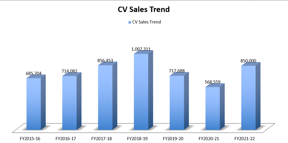 CV down to half of the peak volume in FY21; How industry experts see the sector reviving in FY22?