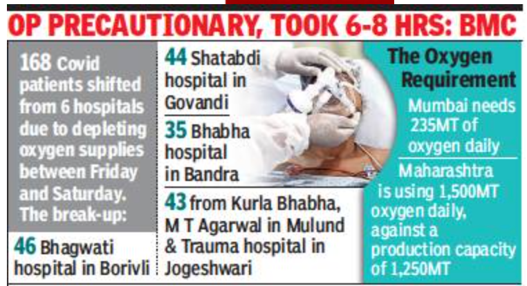 Mumbai: 168 patients from six city hosps shifted as oxygen supply falters