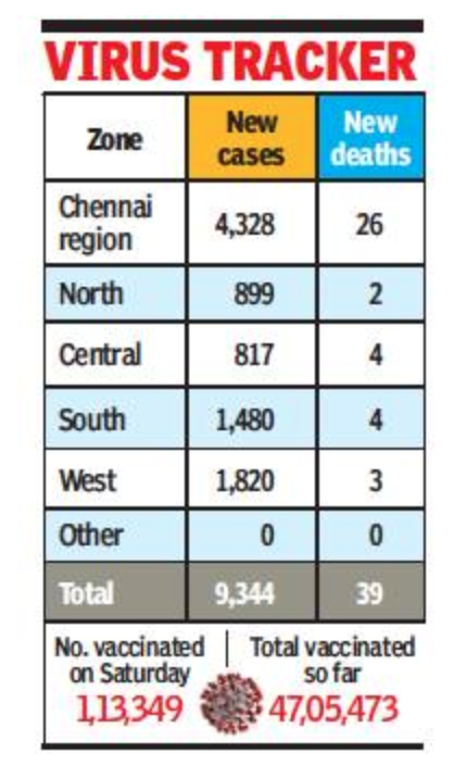22 of Tamil Nadu's 39 Covid deaths reported in Chennai