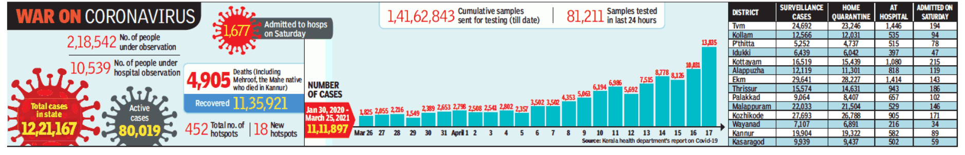13,835 new Covid cases: Kerala's highest single-day spike so far