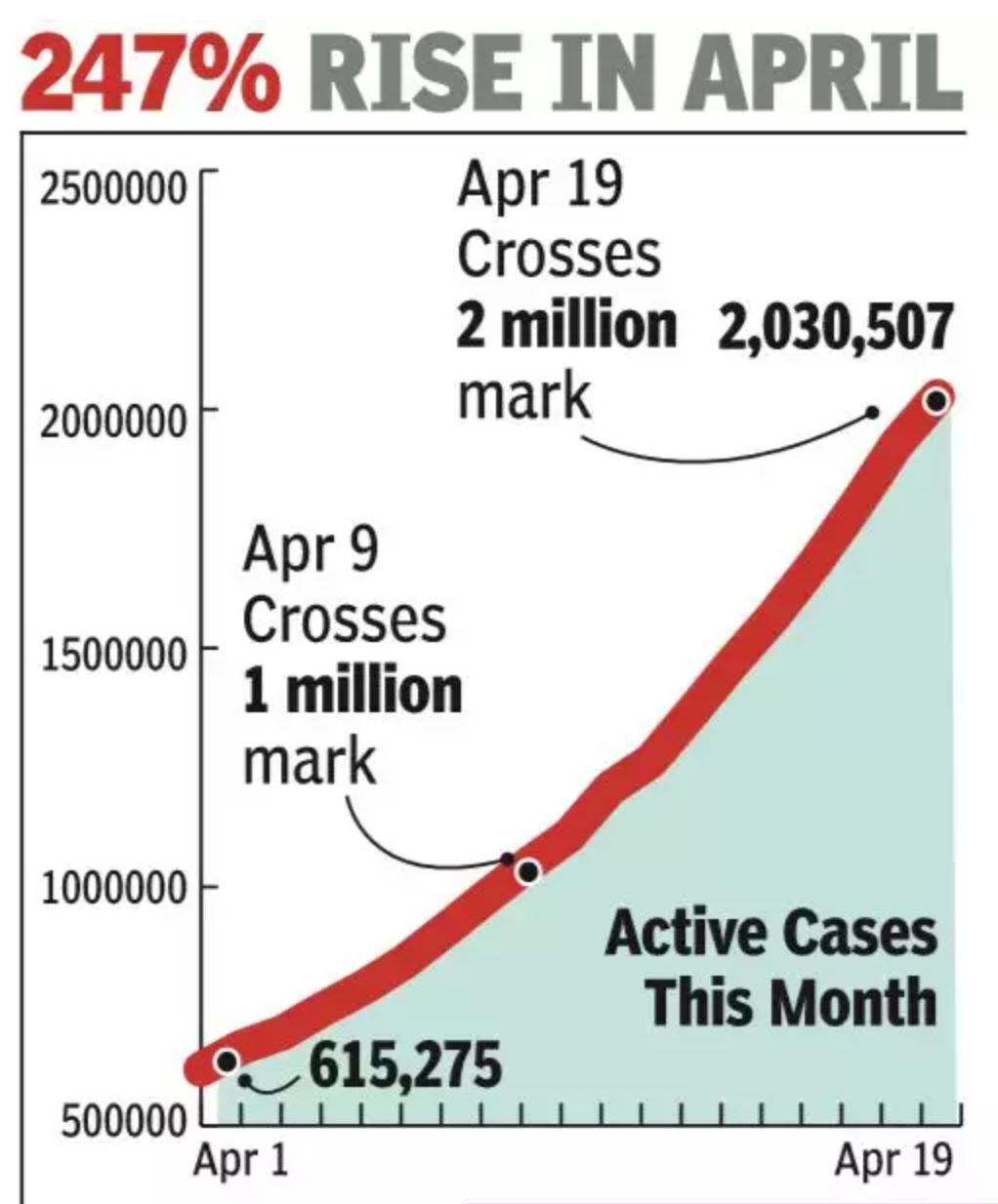 India's active cases double in 10 days, cross 20L—most after US