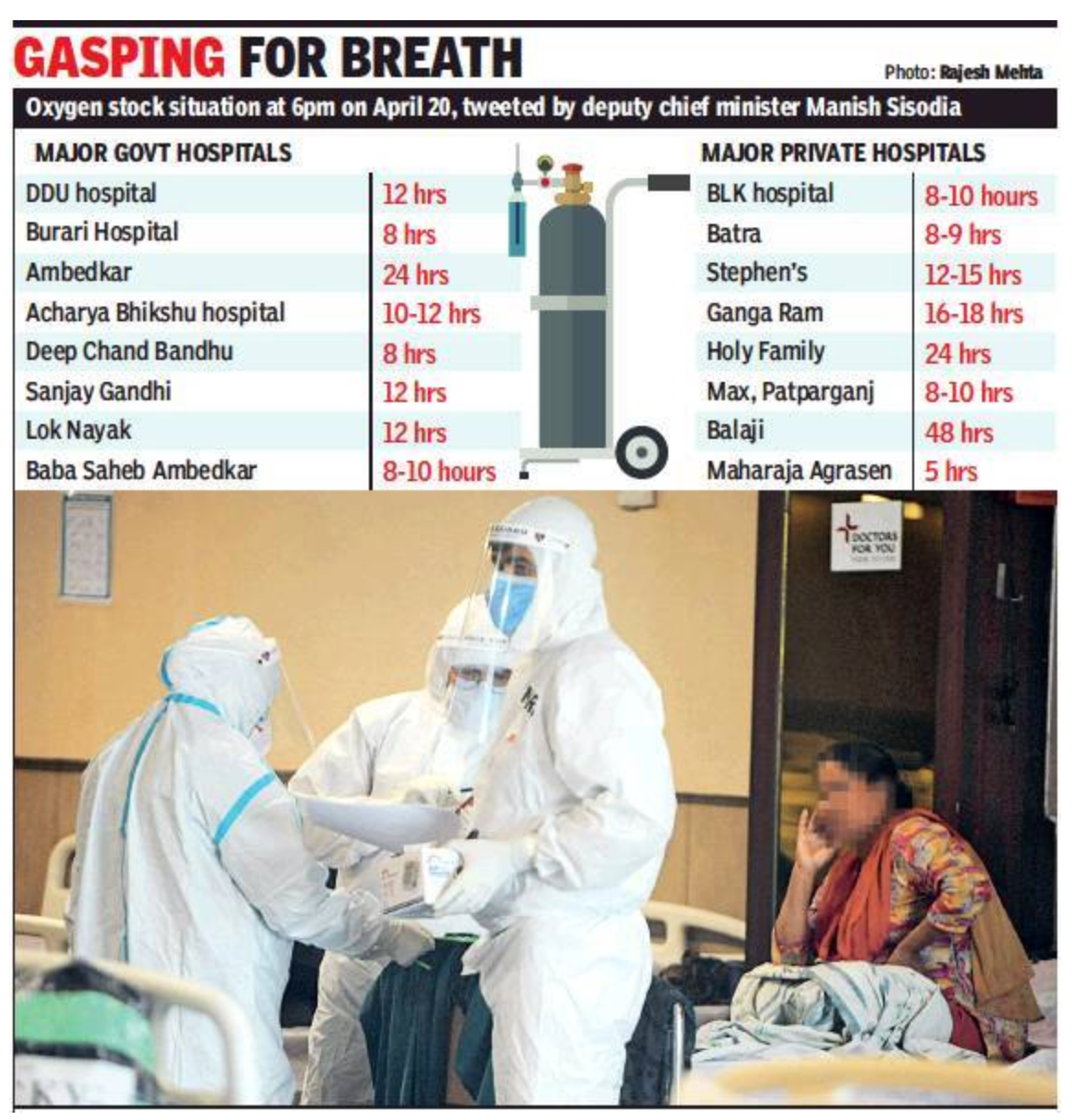 HC: Can we ask patients needing oxygen to hold on till April 22?