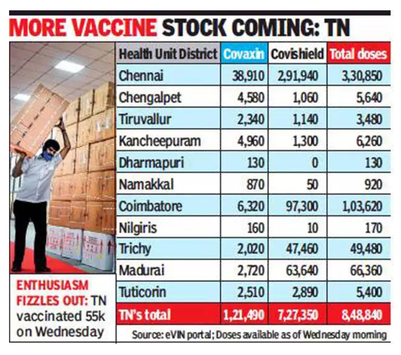 Chennai: Many turned away, centres shut, but officials say no vax shortage
