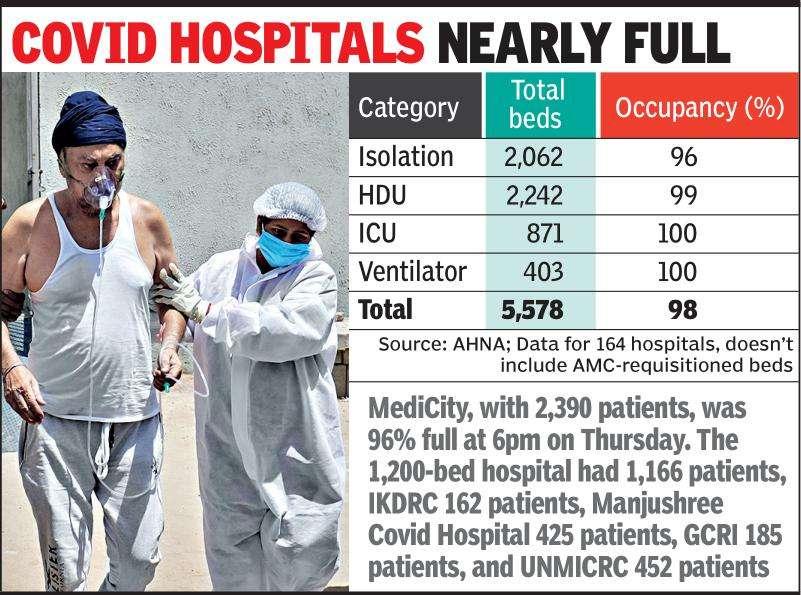 अहमदाबाद: राज्य ऑक्सीजन का उपयोग 30 दिनों में 13 गुना बढ़ गया