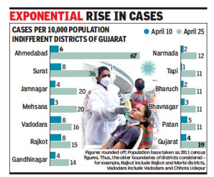 Gujarat hit by 5-fold rise in active Covid cases