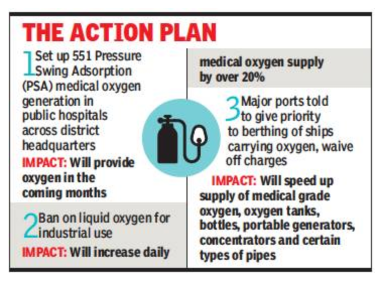 551 medical oxygen plants to be set up across India