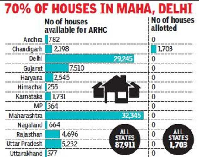 A year on, only 1,703 flats given to migrant workers under ARHC scheme