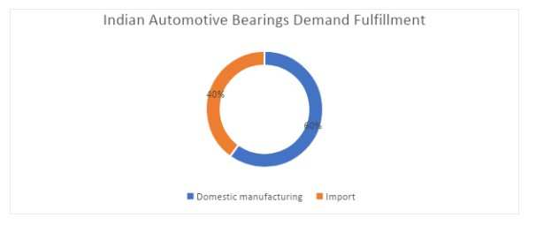Automotive Bearings in India: How is it shaping?