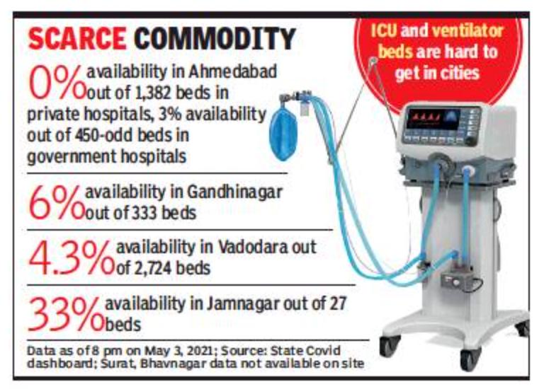 अहमदाबाद: मरीज अस्पतालों में वेंटिलेटर भी लाते हैं