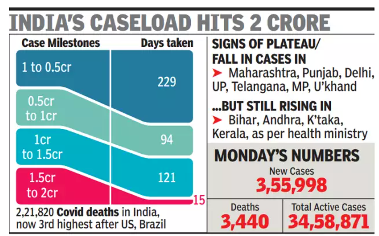 Delhi, Guj, Maha, Punjab & UP show early signs of plateauing