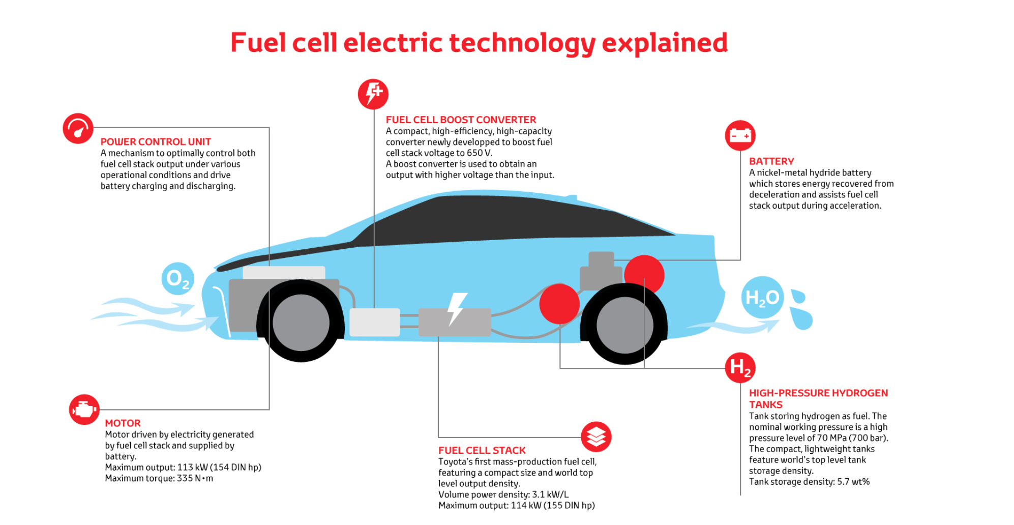 Fuel cell vehicles: Investment in hydrogen fuel falls 20% in 2020; fuel  cell vehicle demand to be fragile, Auto News, ET Auto | Hydrogen Car Engine Diagram |  | ET Auto