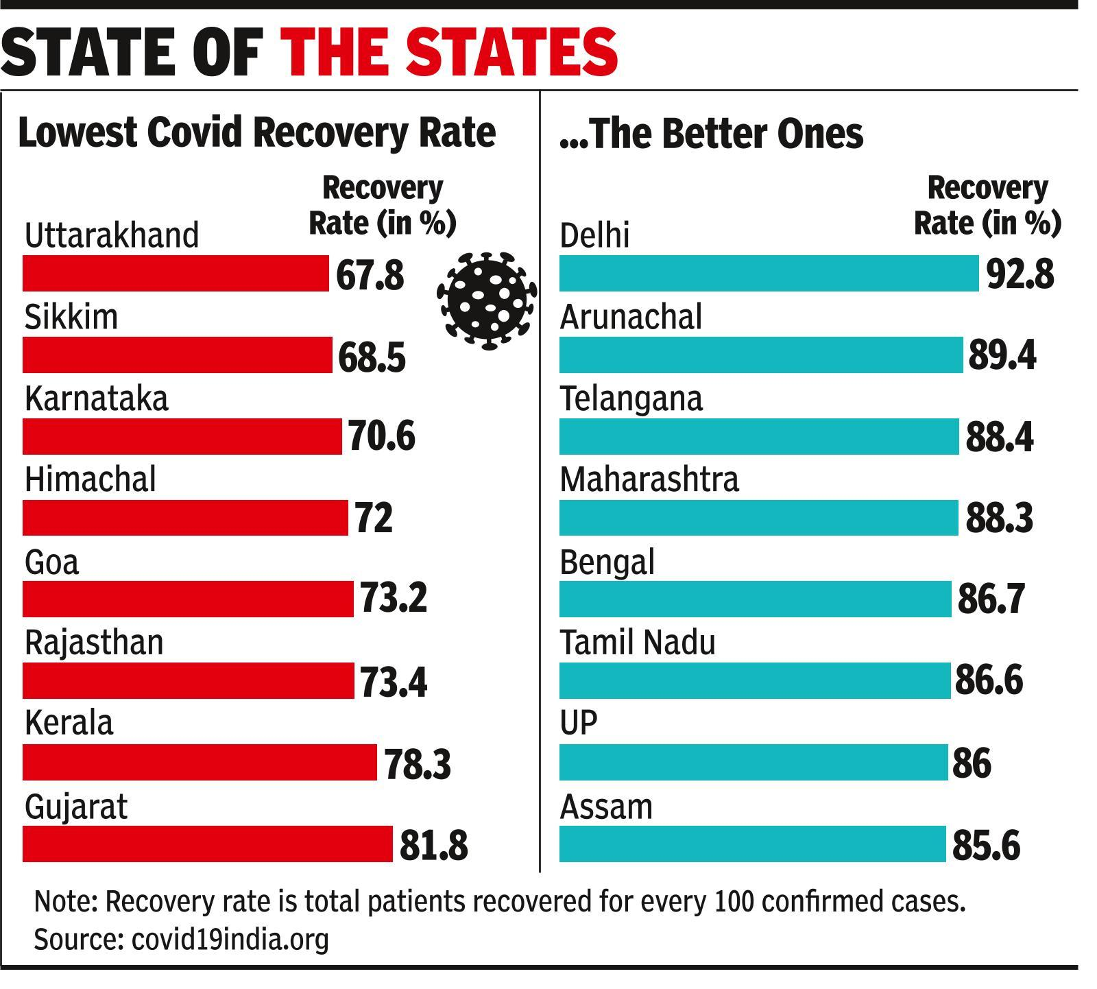 At 92.8%, Delhi tops in Covid recoveries; Maha fares well