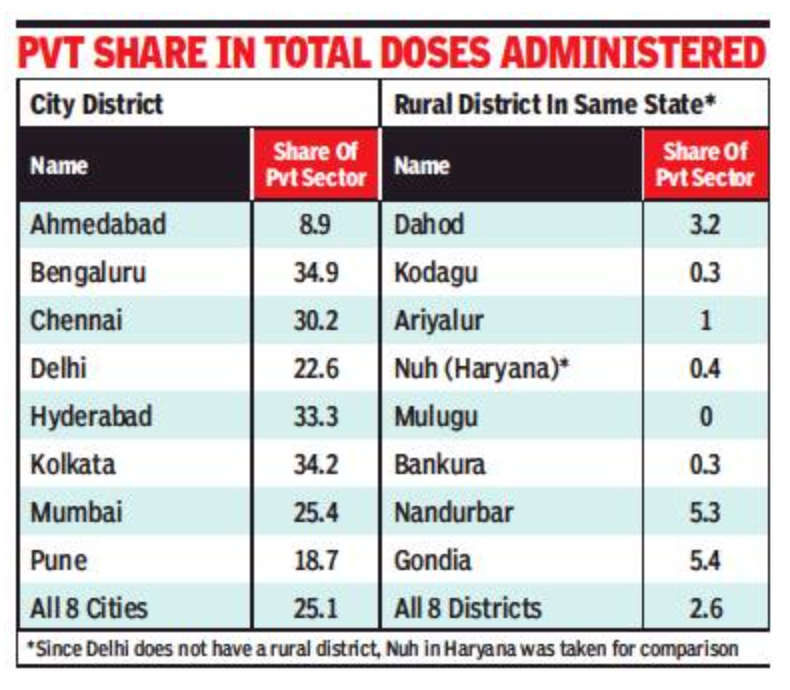 Very little of 25% vax quota for pvt hosps flowing to rural India