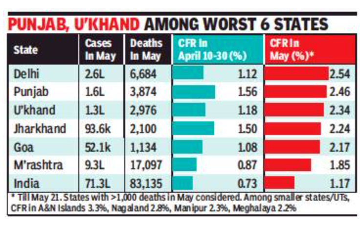 Delhi's Covid death rate in May highest in country
