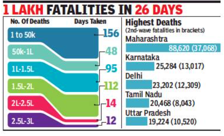 India's Covid toll tops 3L, 50,000 deaths in 12 days