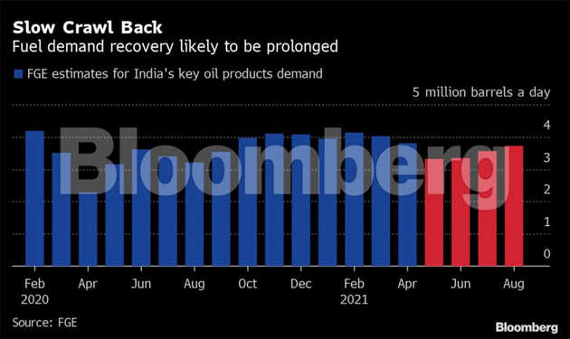 India's oil industry struggles to predict when demand will pick up