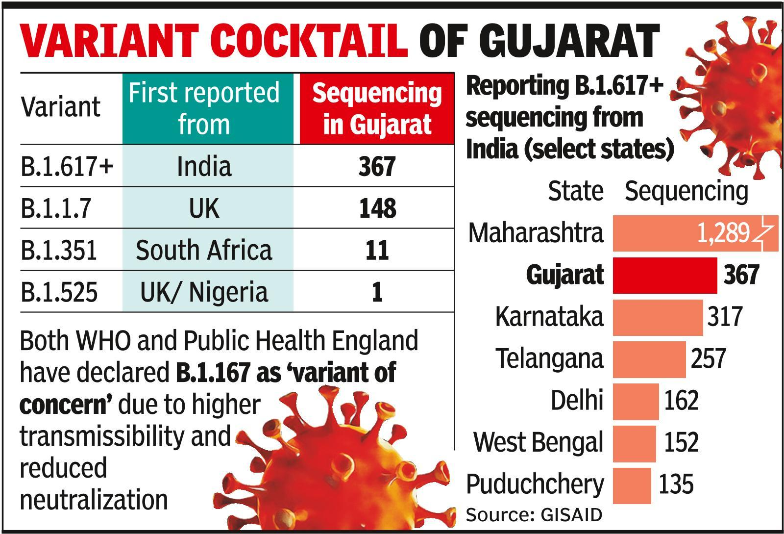 '367 genome sequences of B.1.617 variant reported from Gujarat'