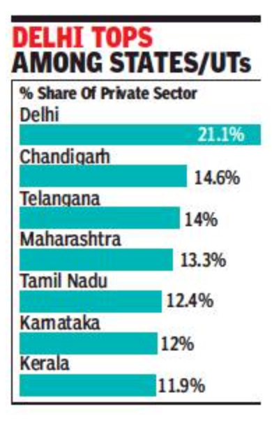 25% doses allotted to pvt hospitals, but they account for only 7.5% of total jabs